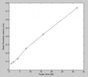 PicoSDR PCIe 4x Latency Roundtrip Measurements