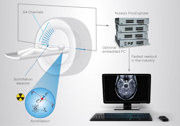 PET digitizer platform