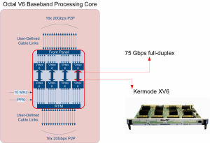 5G Massive MIMO System Elements Octal Baseband