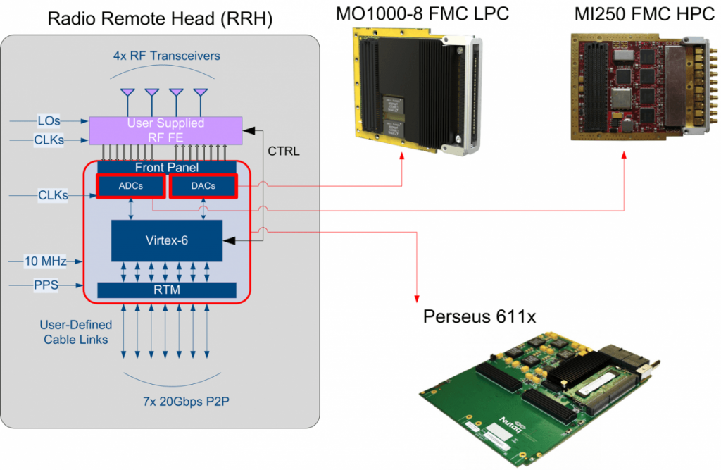 5G Massive MIMO Testbed elements RRH 250MHz