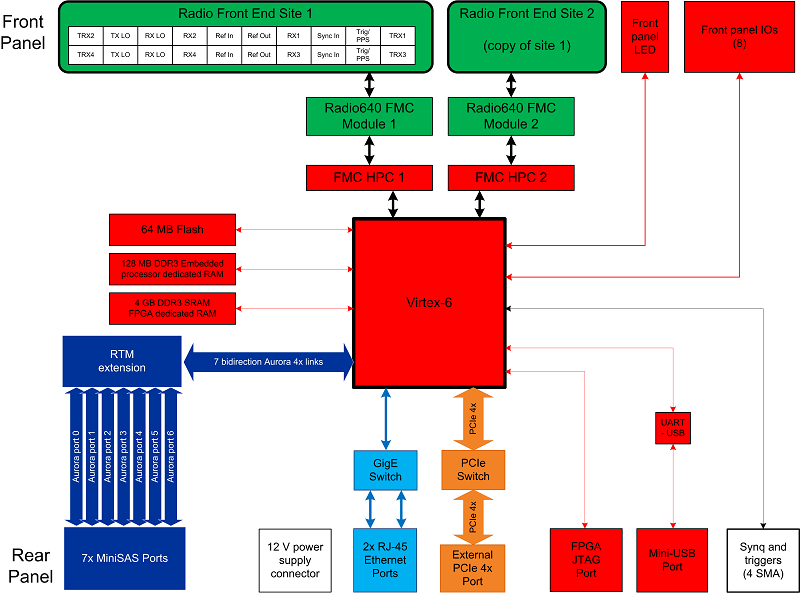 PicoSDR 4x4