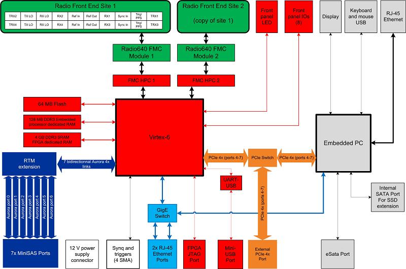 PicoSDR 8x8-E