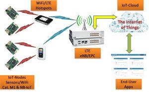 demo LTE-based IoT
