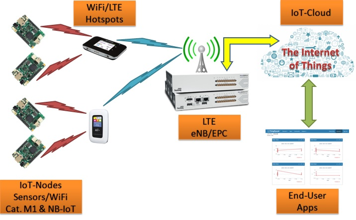 demo LTE-based IoT