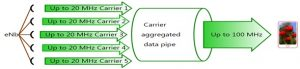 Carrier Aggregation combining 5 CCs to increase the overall bandwidth, thus data rates