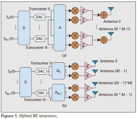 Hybrid BF Structures