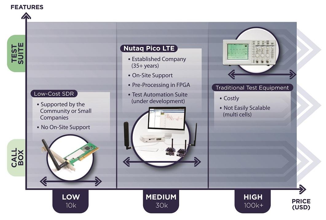 Positionning of Nutaq PicoLTE IoT vs alternative solutions
