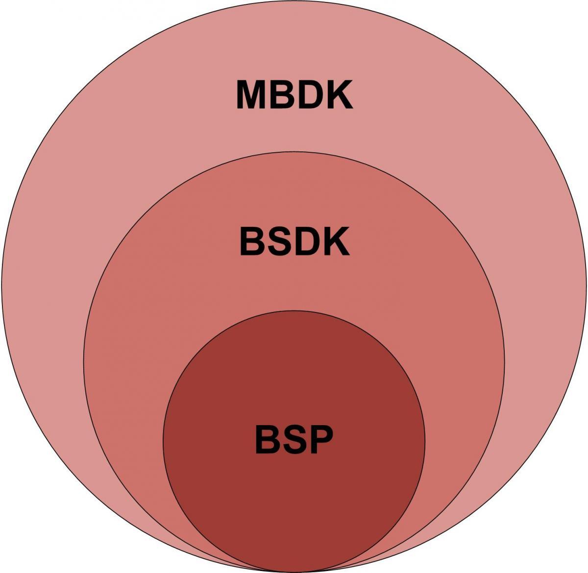 BSP-BSDK-MBDK